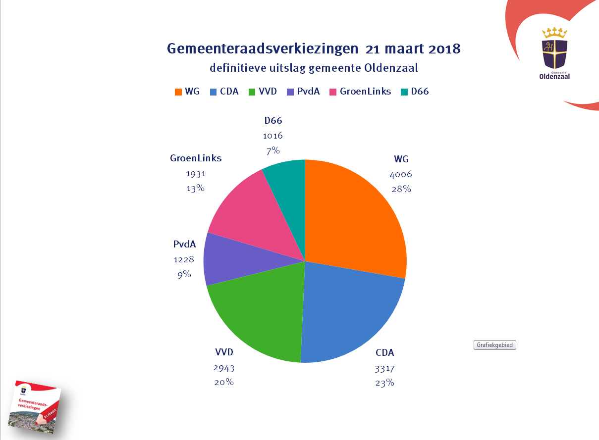 Definitieve uitslag stemmen percentages